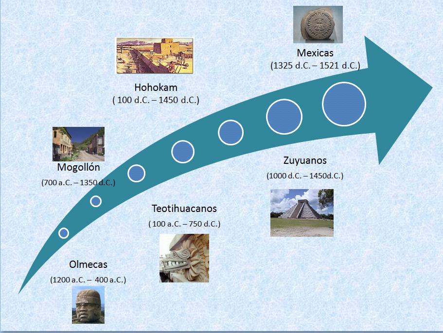 Linea Del Tiempo De Las Culturas Mesoamericanas Y Andinas 4 M 233 Xico Precolombino Parte 2